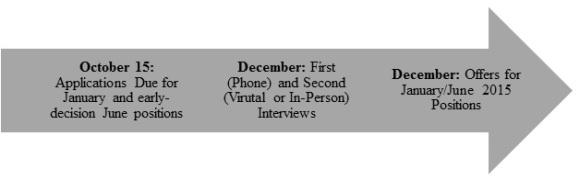 Staff Infographic